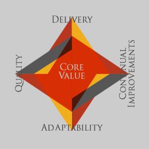Core-Values edited